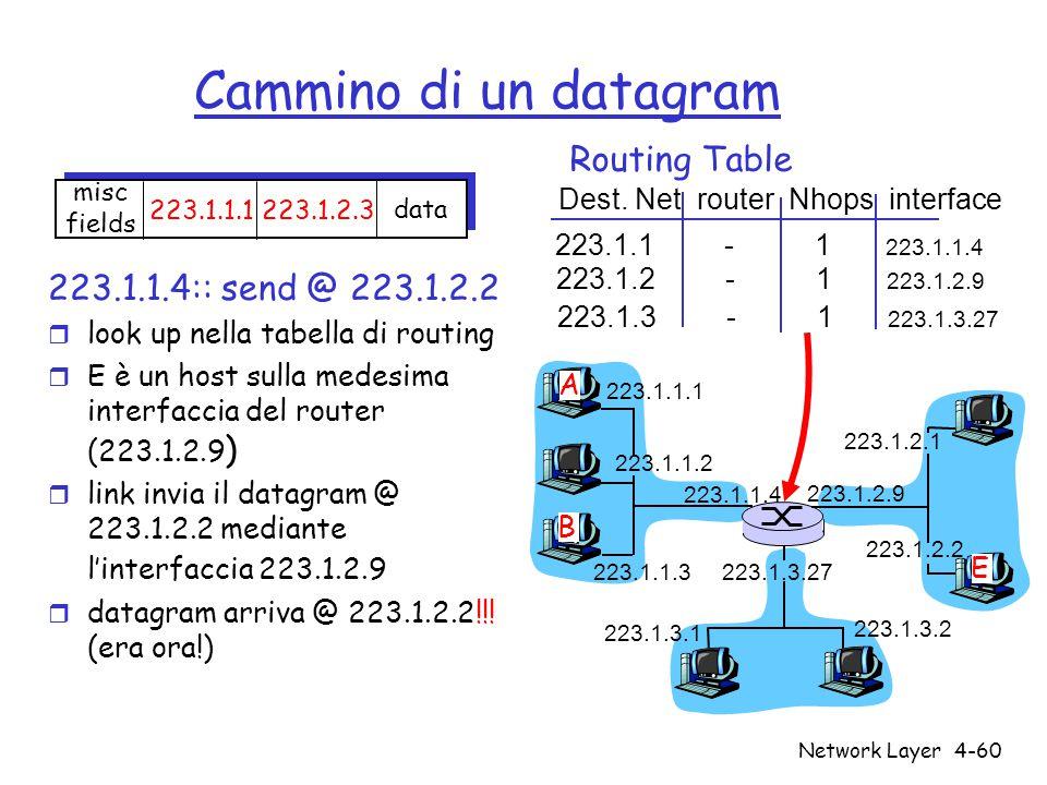 Cammino di un datagram Routing Table 223.1.1.4:: send @ 223.1.2.2