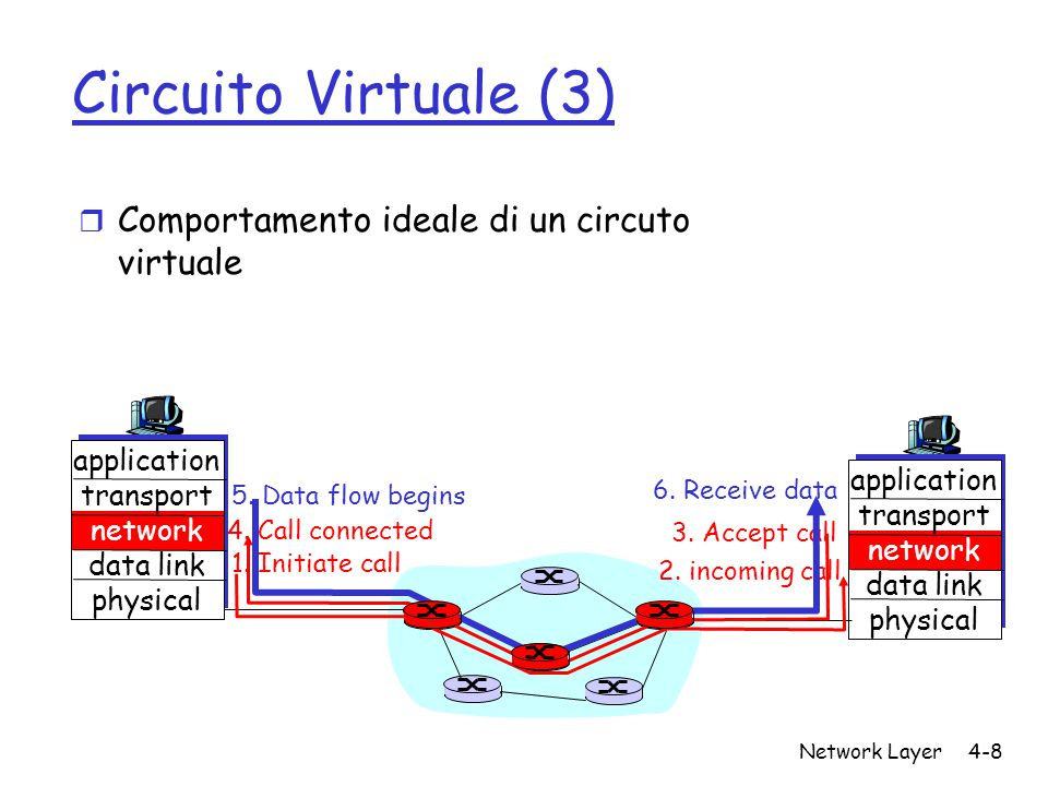 Circuito Virtuale (3) Comportamento ideale di un circuto virtuale
