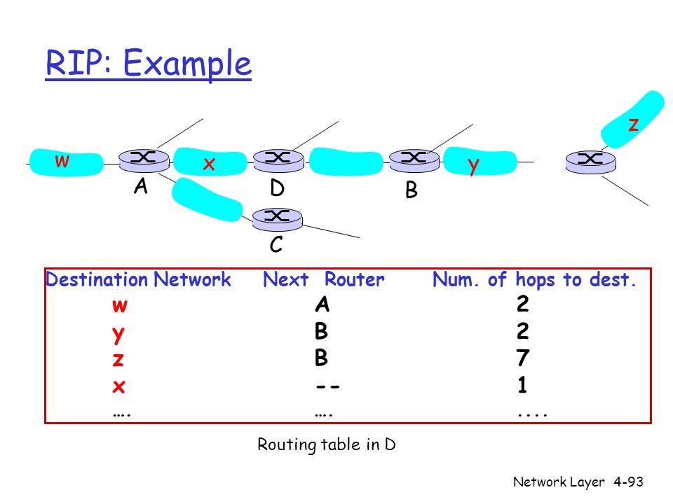 RIP: Example z w x y A D B C y B 2 z B 7 x -- 1