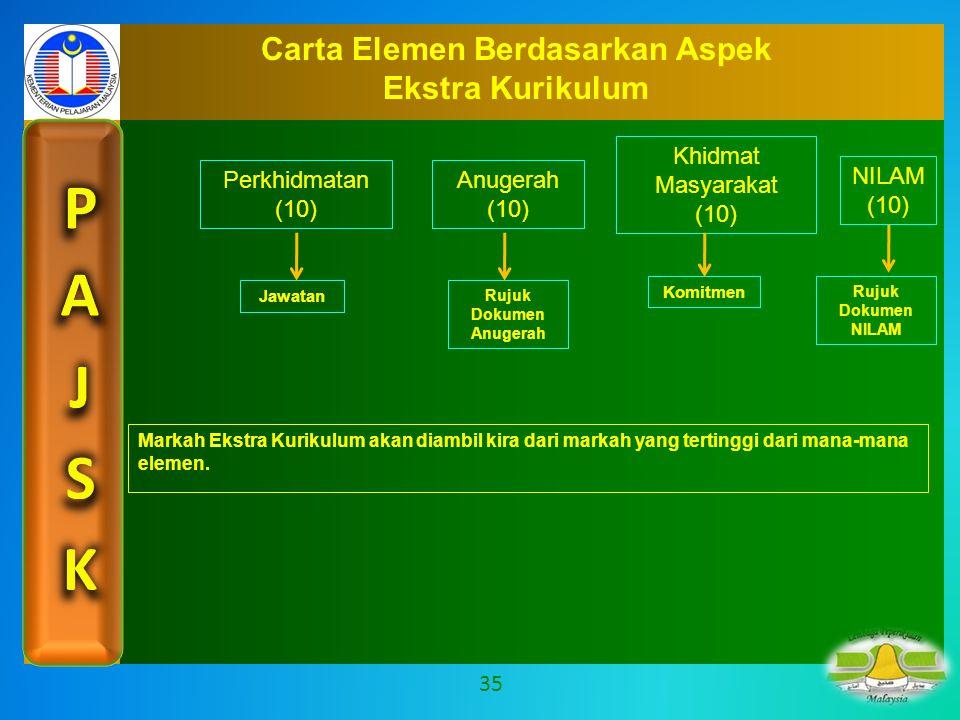 Carta Elemen Berdasarkan Aspek Rujuk Dokumen Anugerah