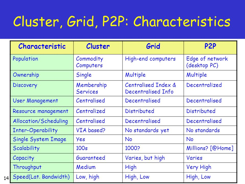 Cluster, Grid, P2P: Characteristics