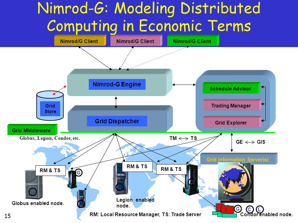Nimrod-G: Modeling Distributed Computing in Economic Terms