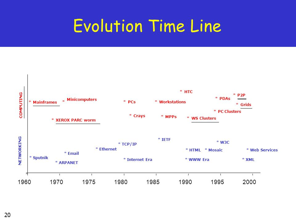 Evolution Time Line 1960 1970 1975 1980 1985 1990 1995 2000 * Sputnik