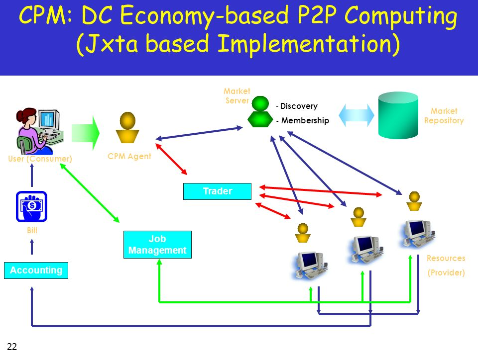 CPM: DC Economy-based P2P Computing (Jxta based Implementation)