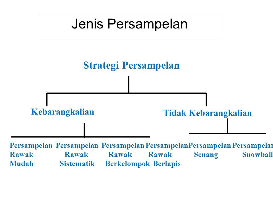 Jenis Persampelan Strategi Persampelan Kebarangkalian