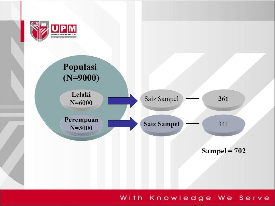 Populasi (N=9000) Sampel = 702 Lelaki N=6000 Saiz Sampel 361 Perempuan