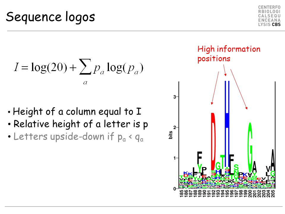 Sequence logos Relative height of a letter is p