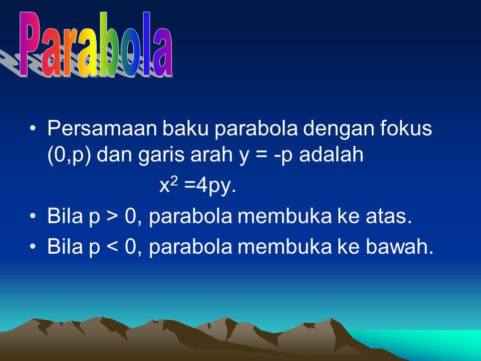 Parabola Persamaan baku parabola dengan fokus (0,p) dan garis arah y = -p adalah. x2 =4py. Bila p > 0, parabola membuka ke atas.