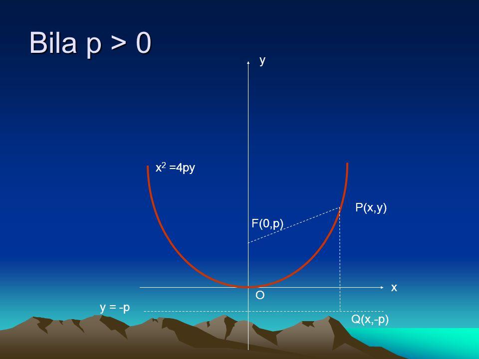 Bila p > 0 y x2 =4py P(x,y) F(0,p) x O y = -p Q(x,-p)