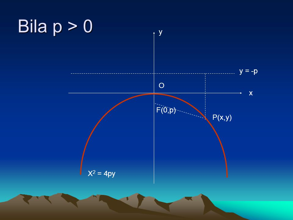 Bila p > 0 y y = -p O x F(0,p) P(x,y) X2 = 4py