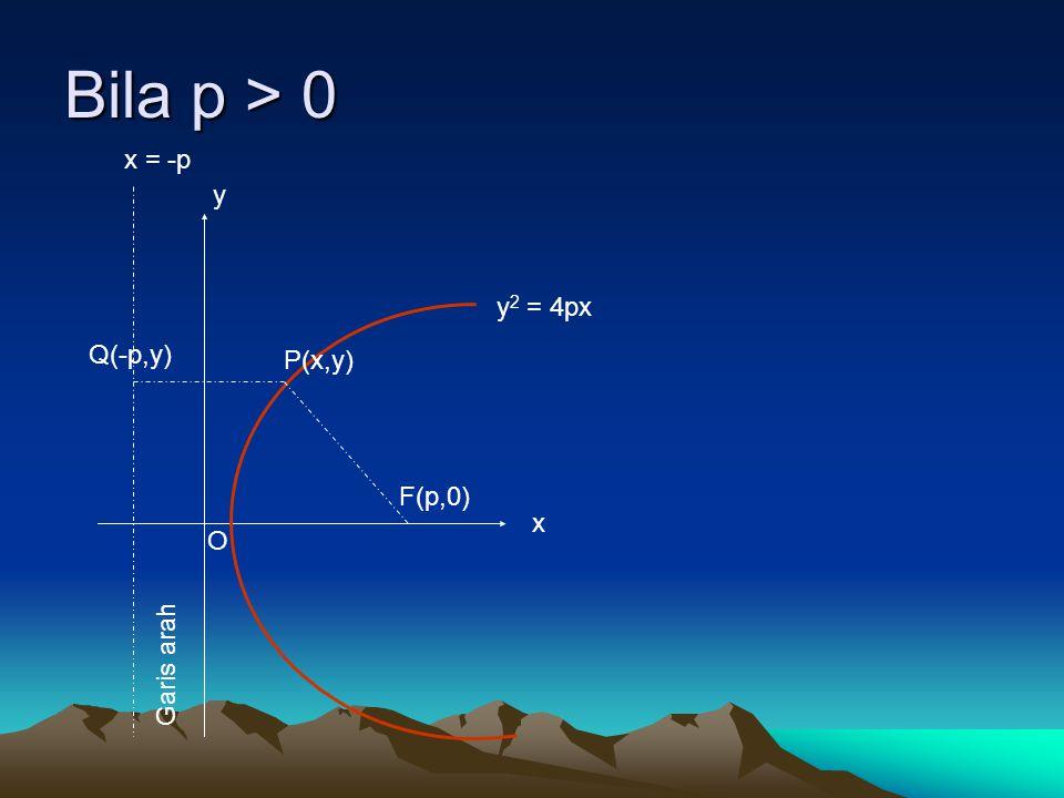 Bila p > 0 x = -p y y2 = 4px Q(-p,y) P(x,y) F(p,0) x O Garis arah