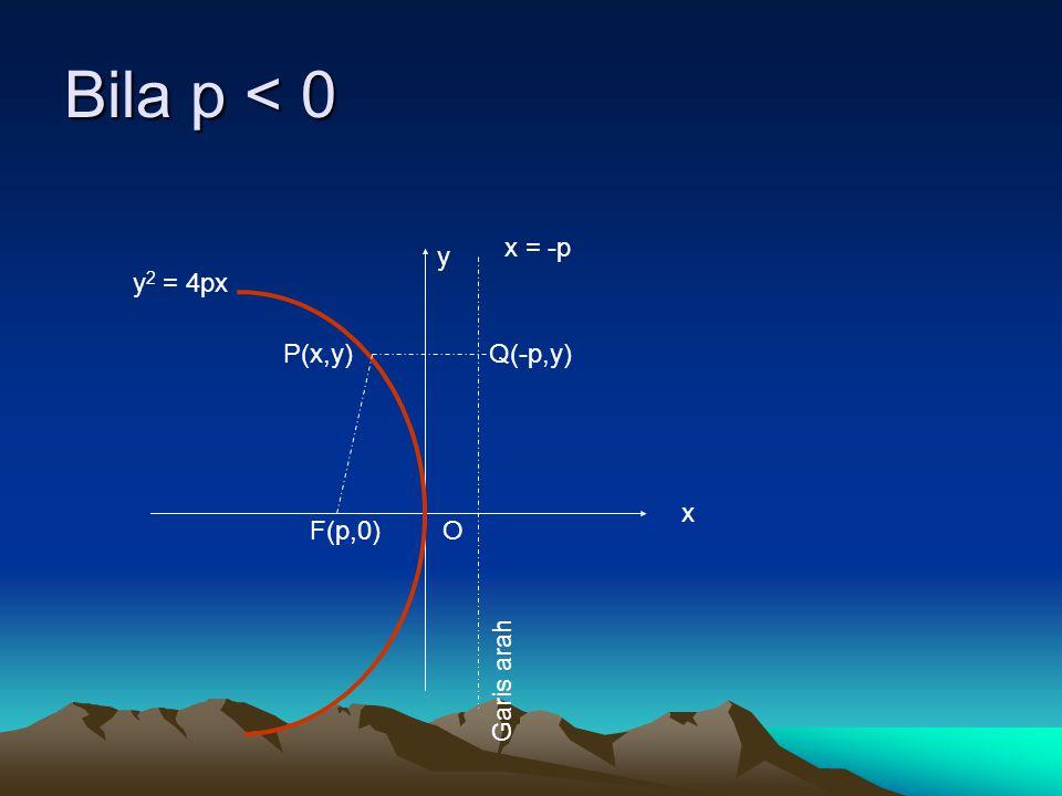 Bila p < 0 x = -p y y2 = 4px P(x,y) Q(-p,y) x F(p,0) O Garis arah