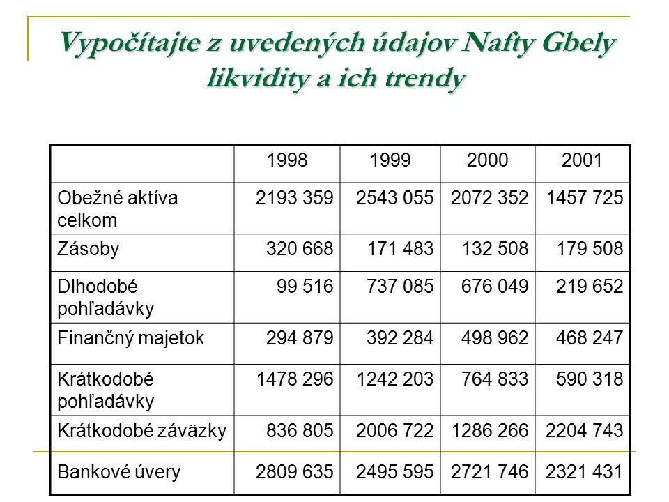 Vypočítajte z uvedených údajov Nafty Gbely likvidity a ich trendy