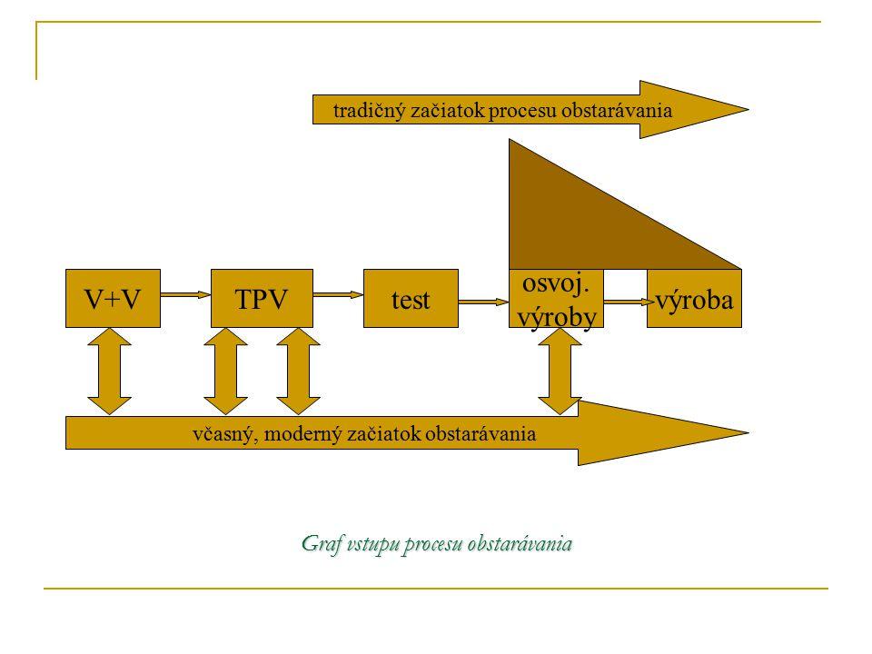 Graf vstupu procesu obstarávania