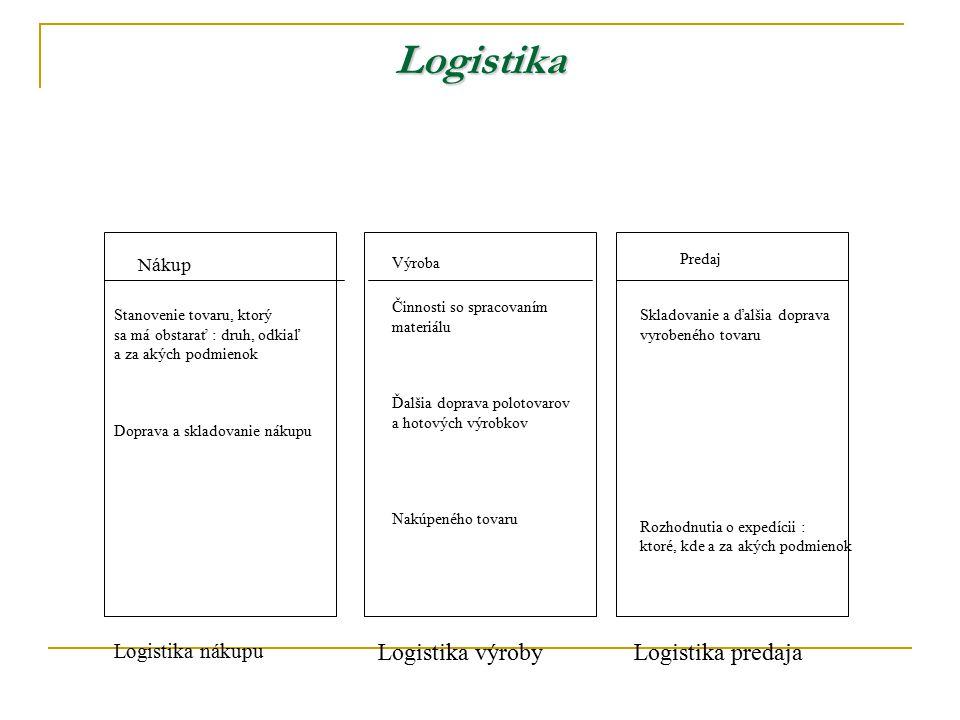 Logistika Logistika výroby Logistika predaja Logistika nákupu Nákup