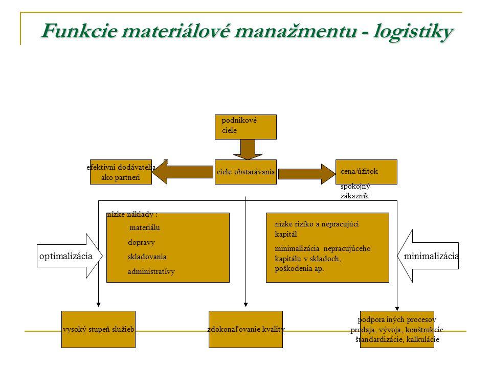 Funkcie materiálové manažmentu - logistiky