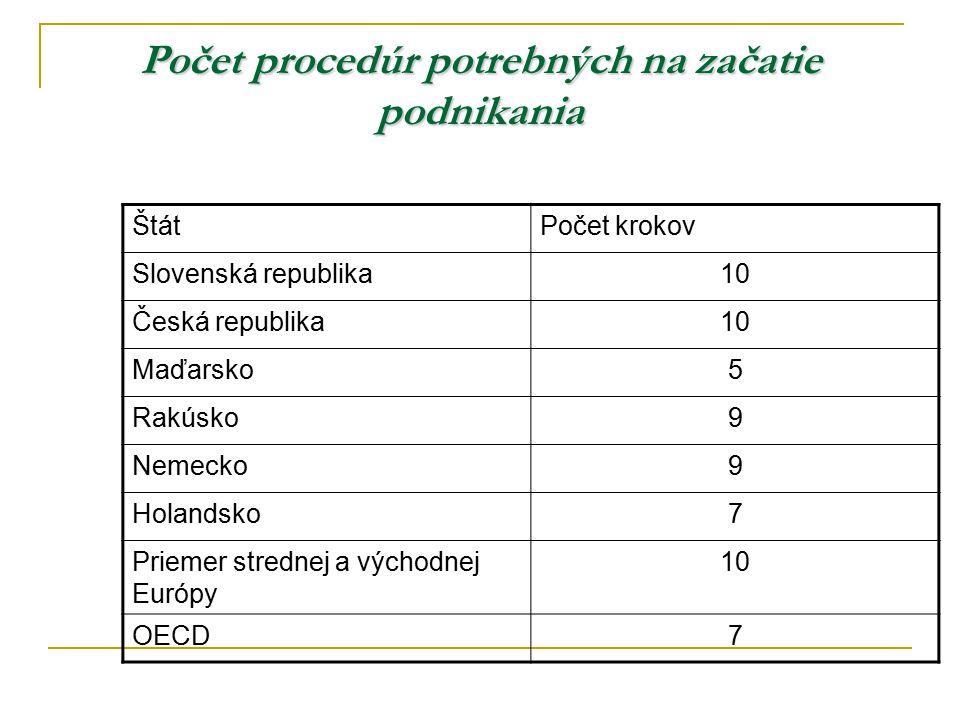Počet procedúr potrebných na začatie podnikania