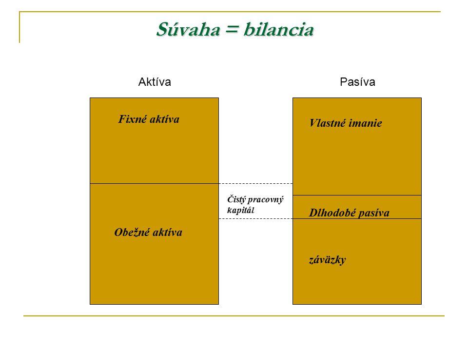 Súvaha = bilancia Aktíva Pasíva Fixné aktíva Vlastné imanie