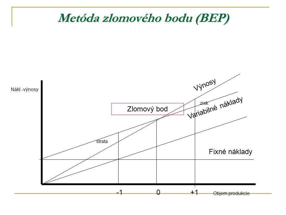 Metóda zlomového bodu (BEP)