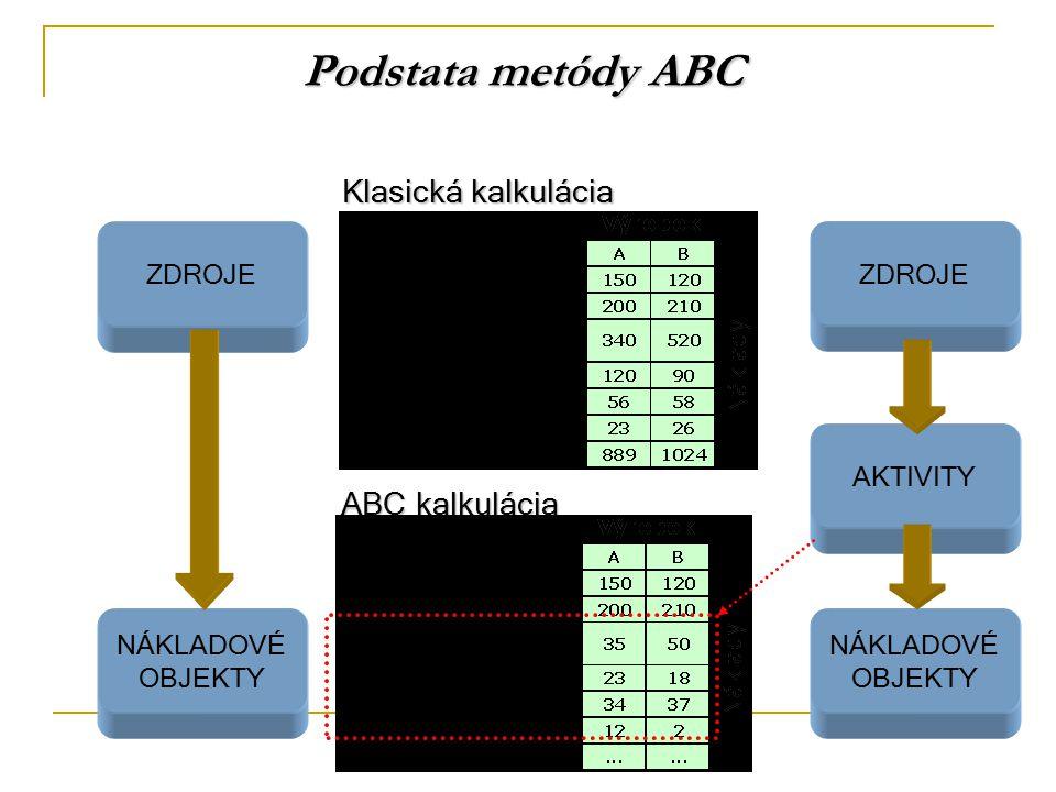 Podstata metódy ABC Klasická kalkulácia ABC kalkulácia ZDROJE ZDROJE