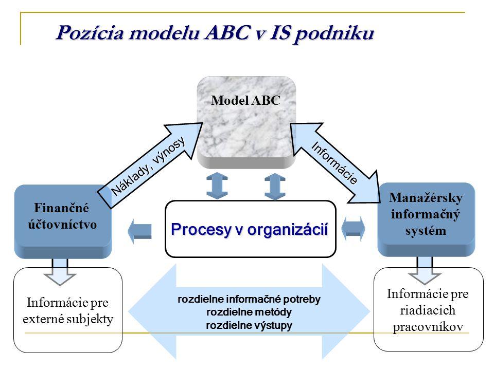 Pozícia modelu ABC v IS podniku