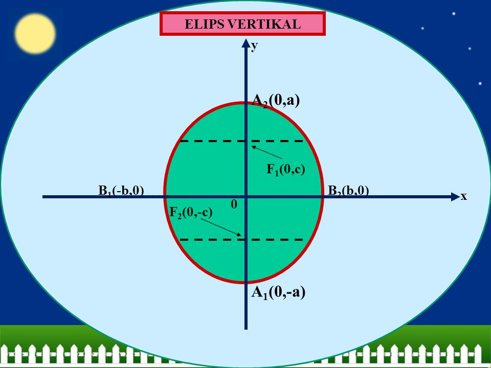 ELIPS VERTIKAL F1(0,c) F2(0,-c) A2(0,a) A1(0,-a) B2(b,0) B1(-b,0) x y