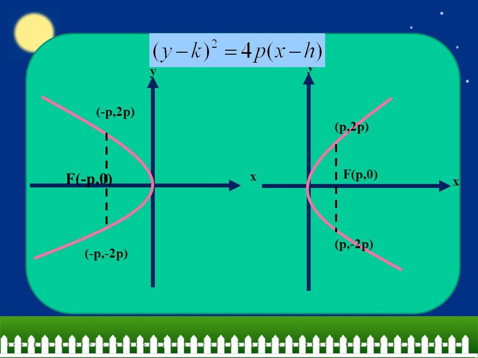 F(p,0) x y (p,2p) (p,-2p) F(-p,0) x y (-p,2p) (-p,-2p)