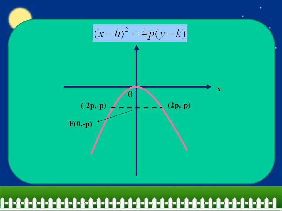 x F(0,-p) (2p,-p) (-2p,-p) y
