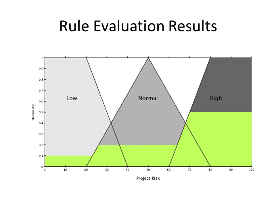 Rule Evaluation Results