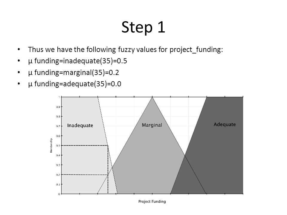 Step 1 Thus we have the following fuzzy values for project_funding: