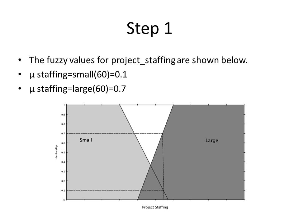 Step 1 The fuzzy values for project_staffing are shown below.