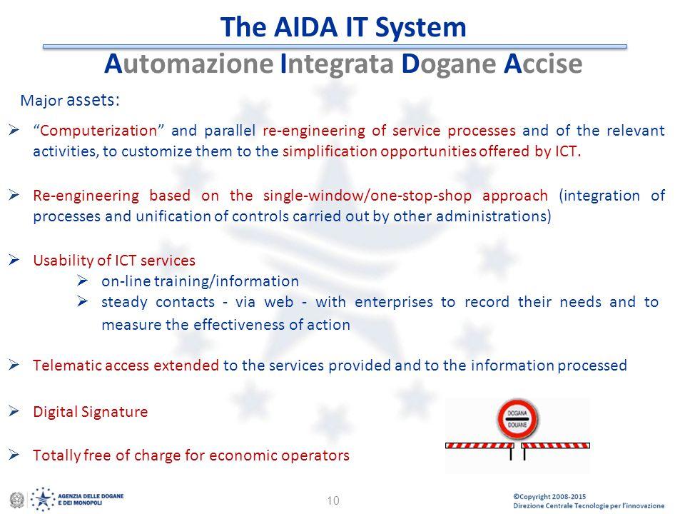 The AIDA IT System Automazione Integrata Dogane Accise