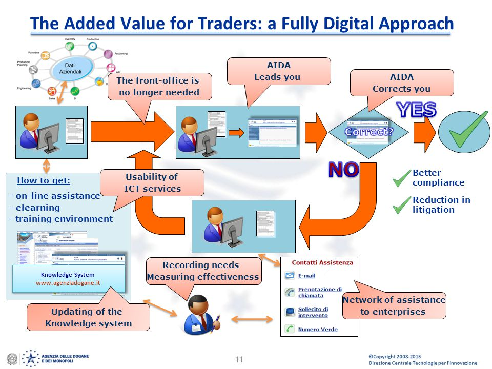 The Added Value for Traders: a Fully Digital Approach