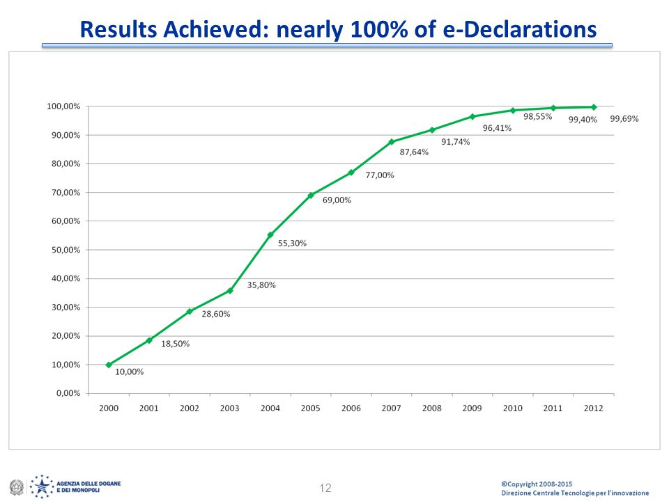 Results Achieved: nearly 100% of e-Declarations