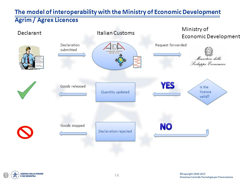 The model of interoperability with the Ministry of Economic Development