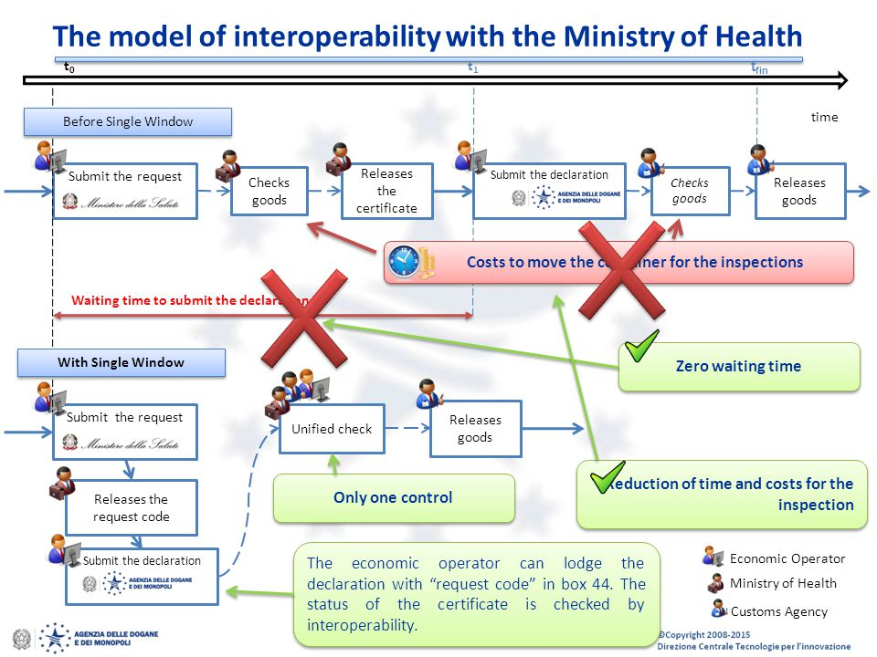 The model of interoperability with the Ministry of Health