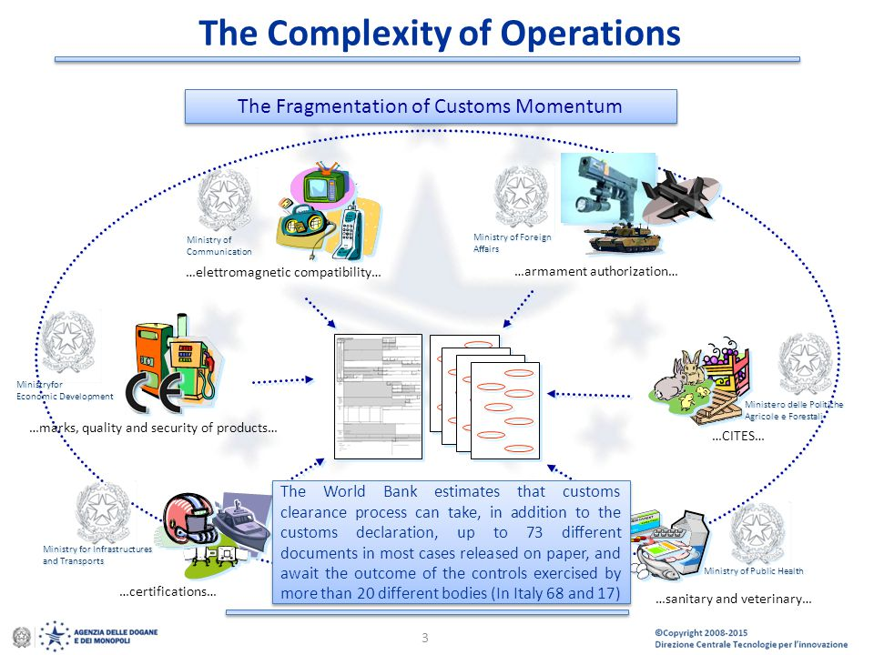 The Complexity of Operations
