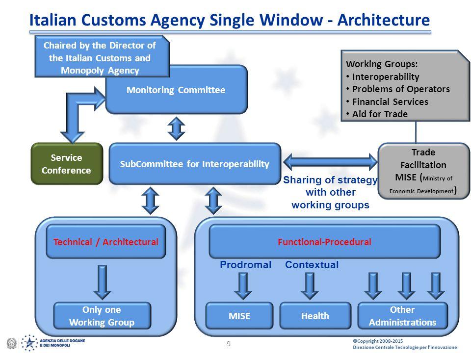 Italian Customs Agency Single Window - Architecture