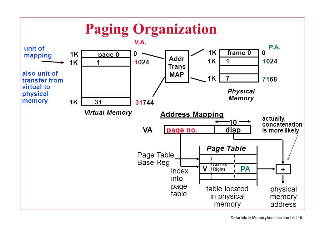 Paging Organization Address Mapping VA page no. disp 10 Page Table