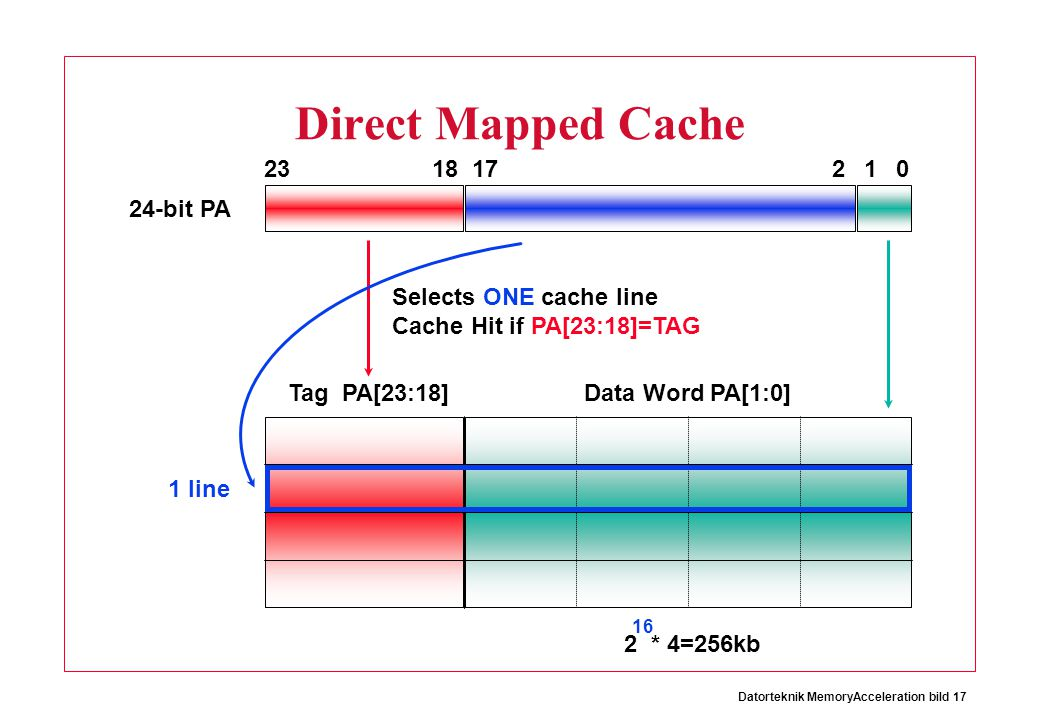 Direct Mapped Cache 23 18 17 2 1 24-bit PA Selects ONE cache line