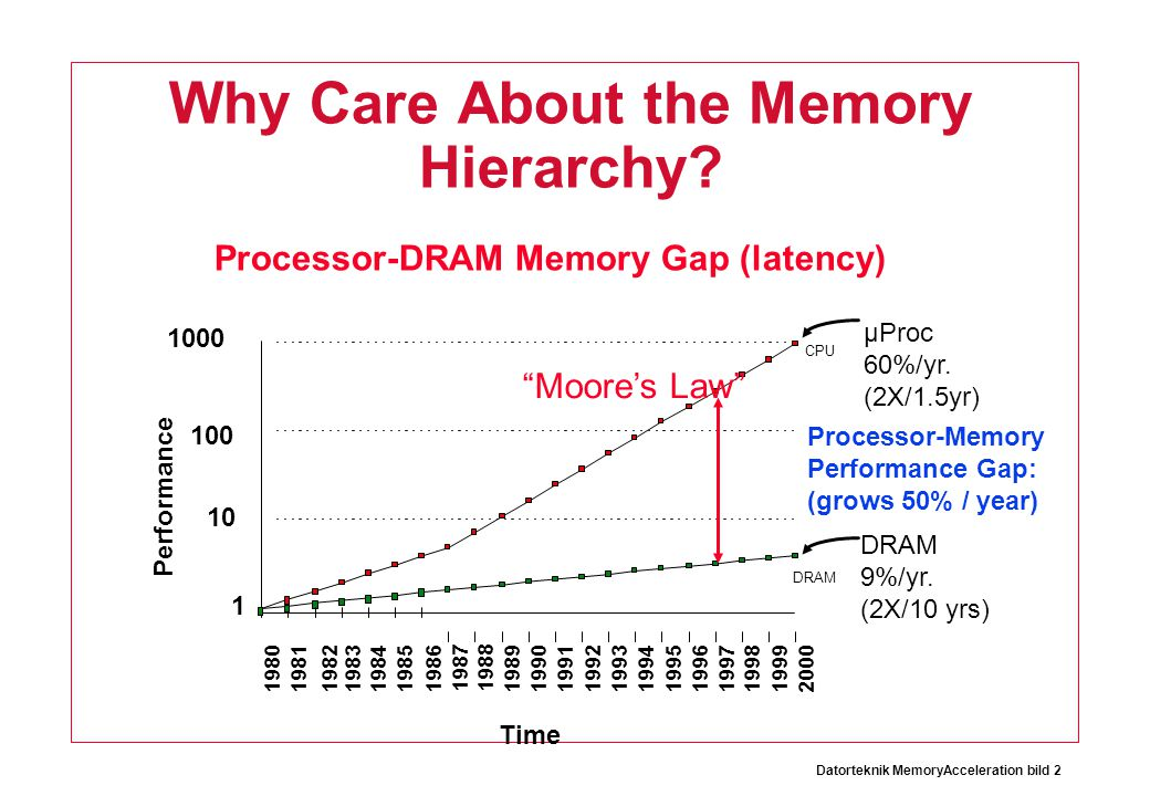 Why Care About the Memory Hierarchy