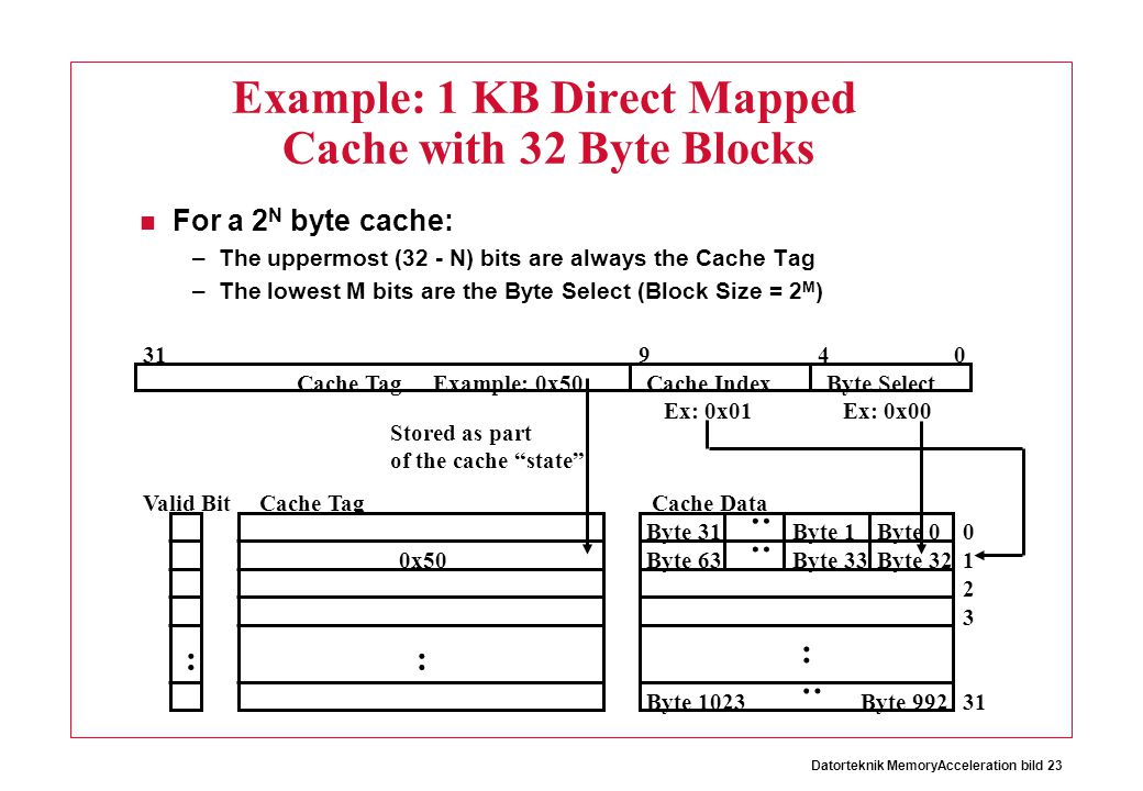 Example: 1 KB Direct Mapped Cache with 32 Byte Blocks