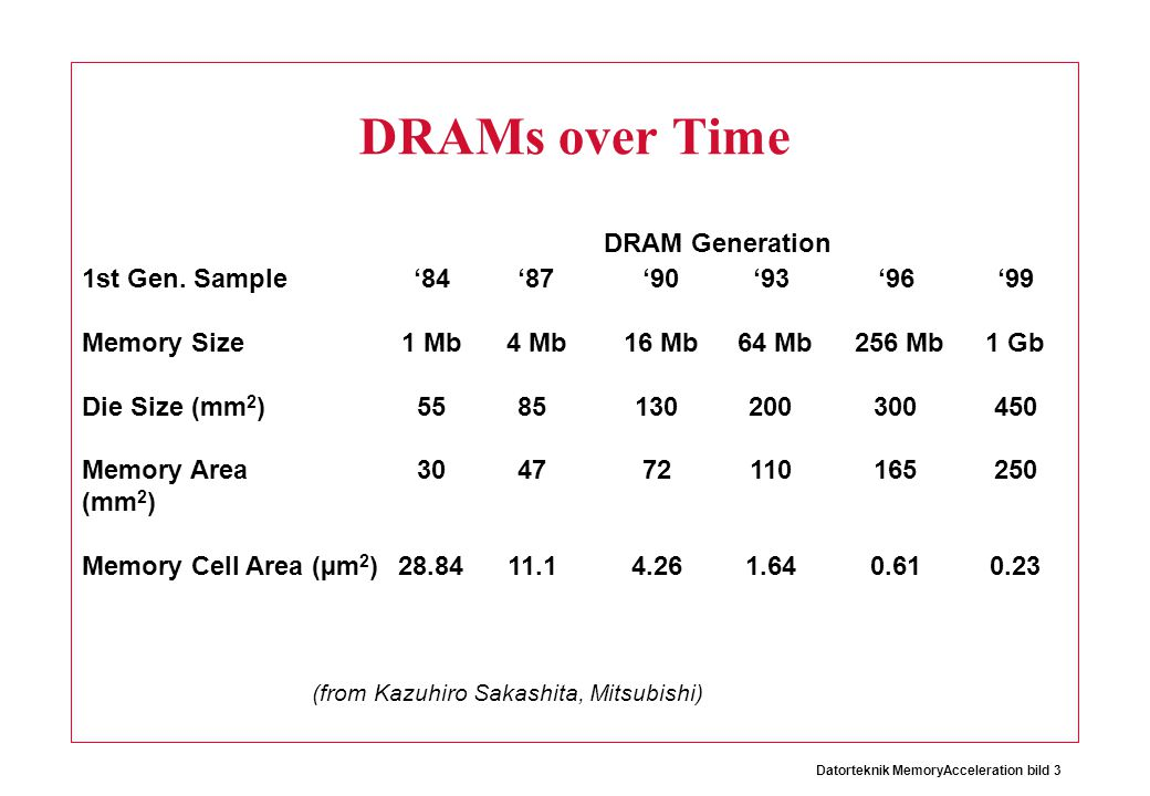 DRAMs over Time DRAM Generation 1st Gen. Sample Memory Size