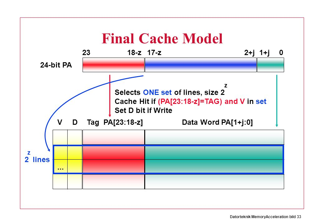 Final Cache Model 23 18-z 17-z 2+j 1+j 24-bit PA