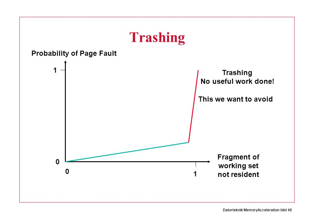 Trashing Probability of Page Fault 1 Trashing No useful work done!