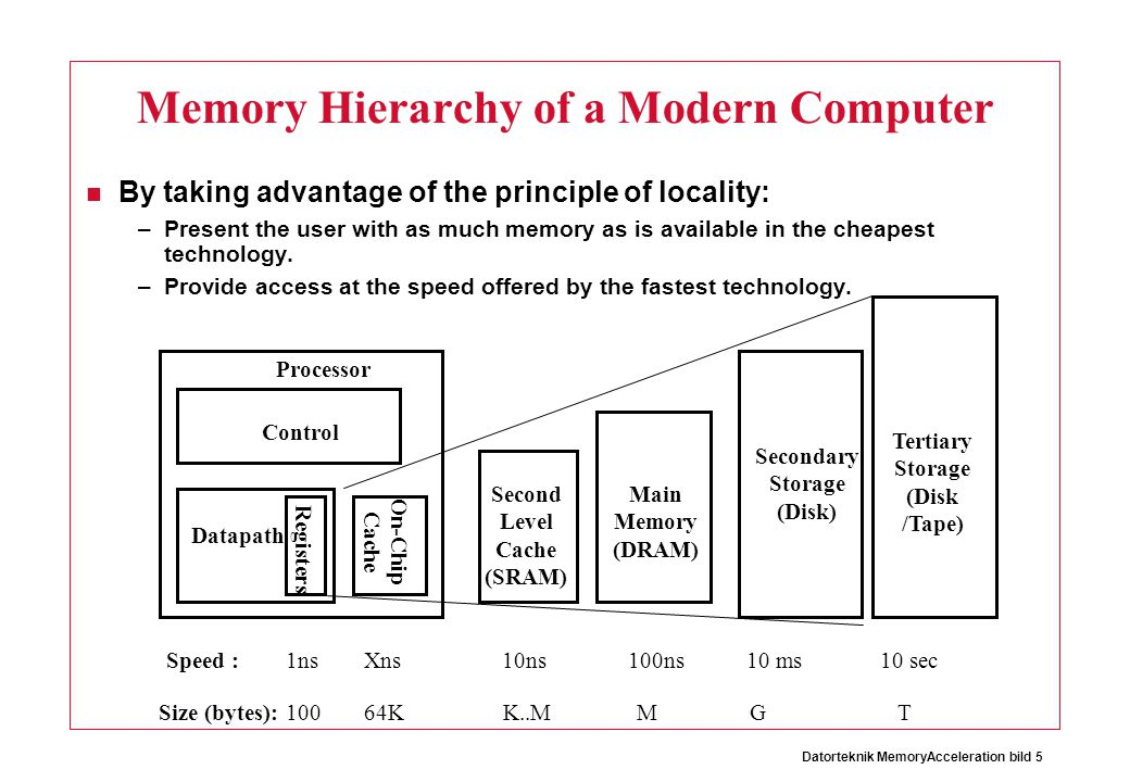 Memory Hierarchy of a Modern Computer