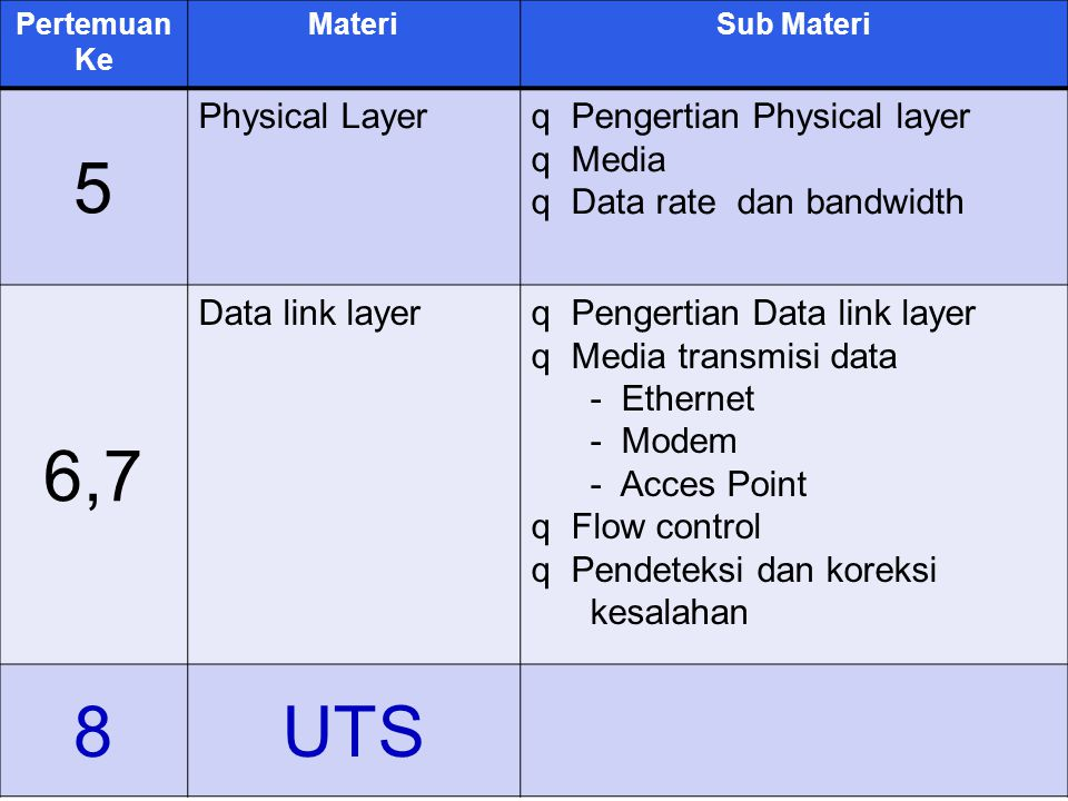 5 6,7 8 UTS Physical Layer Pengertian Physical layer Media