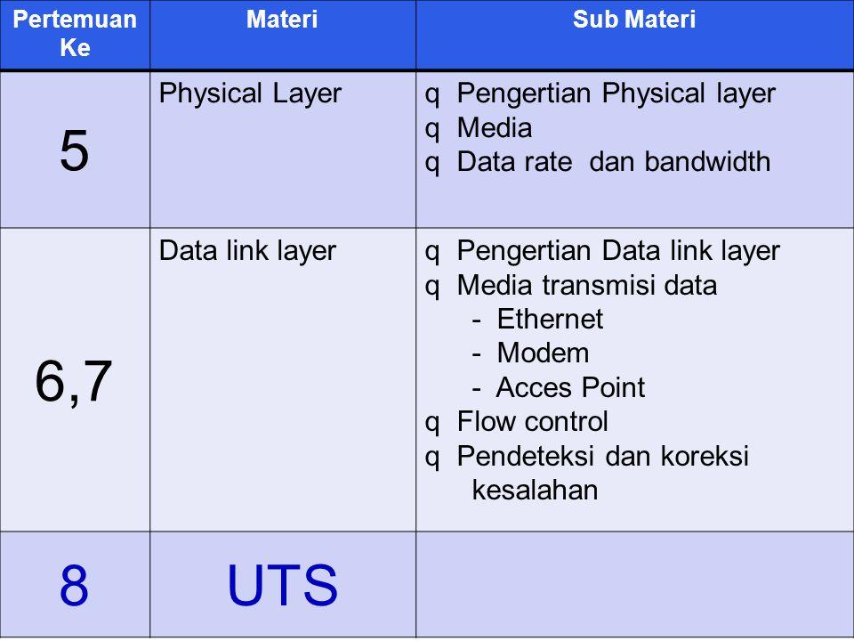 5 6,7 8 UTS Physical Layer Pengertian Physical layer Media