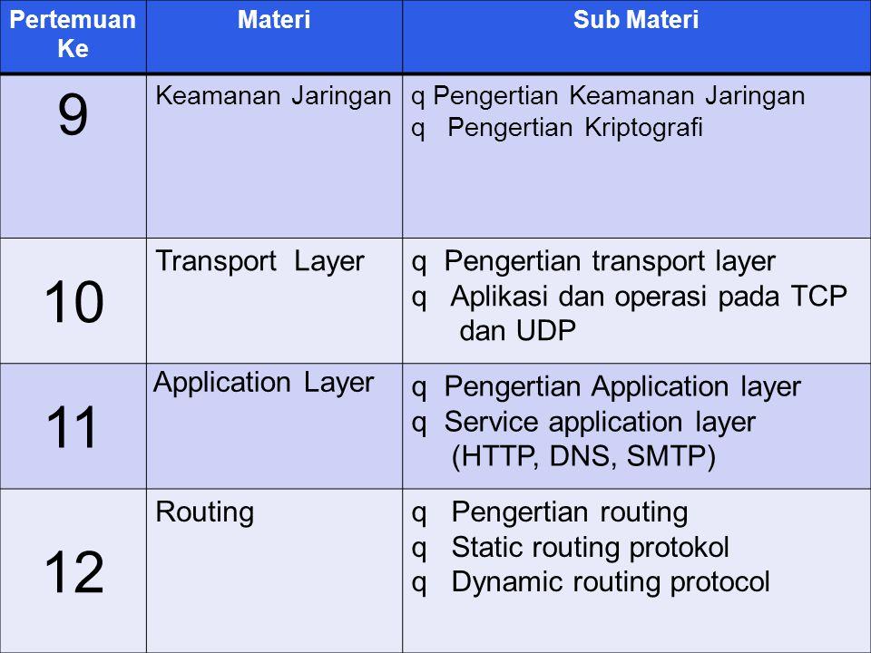 9 10 11 12 Transport Layer Pengertian transport layer