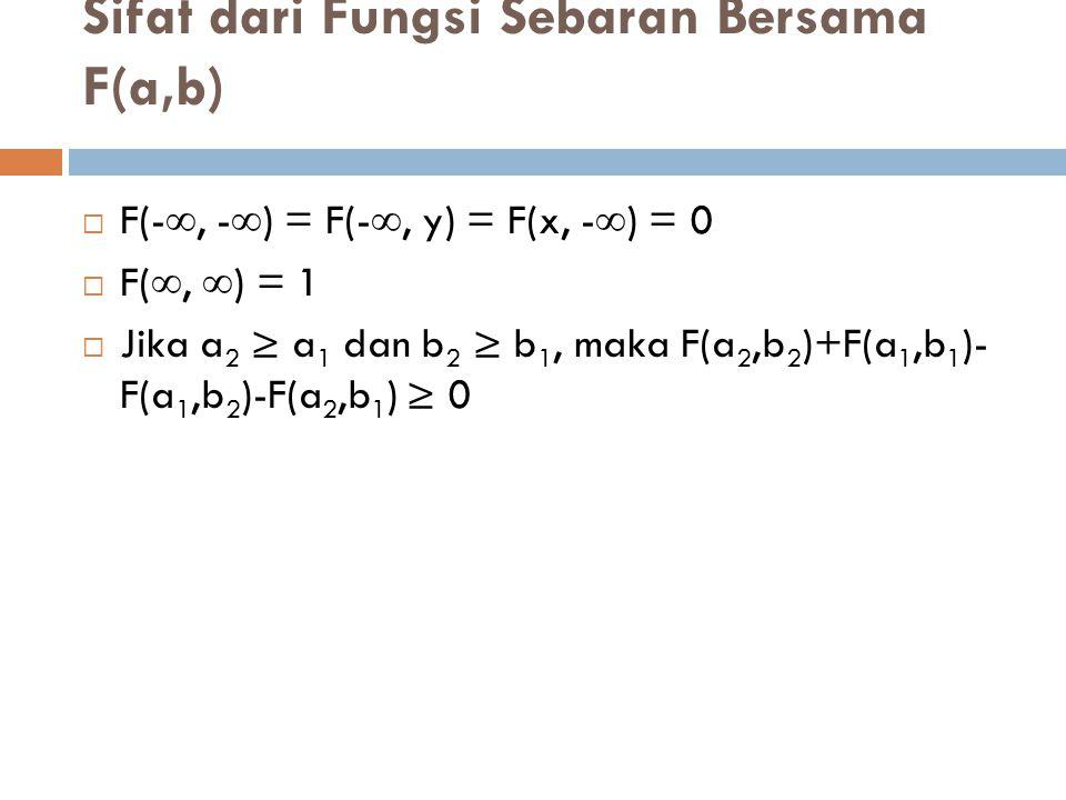 Sifat dari Fungsi Sebaran Bersama F(a,b)